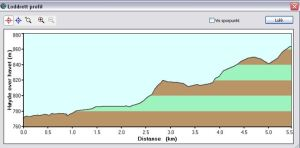 Høydeprofil løp triathlon