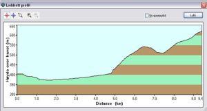 Høydeprofil rulleski triathlon