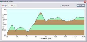 Høydeprofil sykkel triathlon